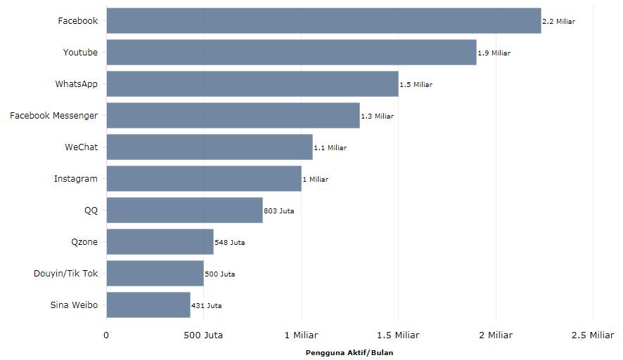 Data-pengguna facebook 2018