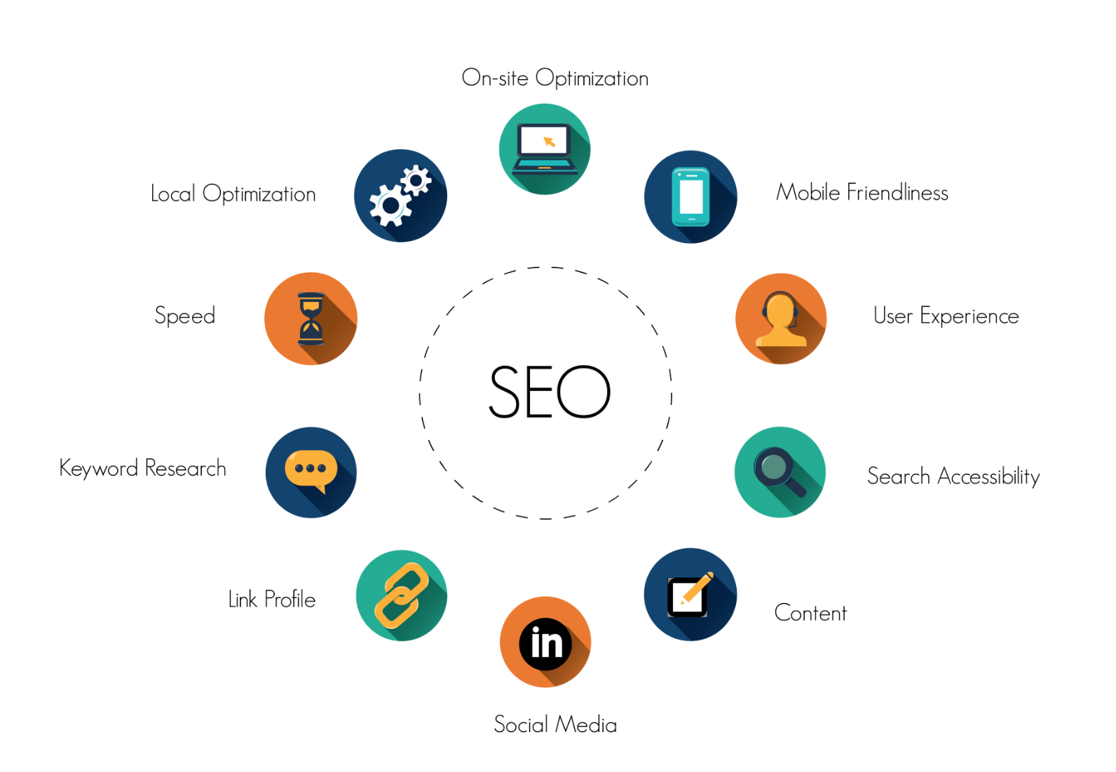 Jenis Digital Marketing - Search Engine Optimization (SEO)