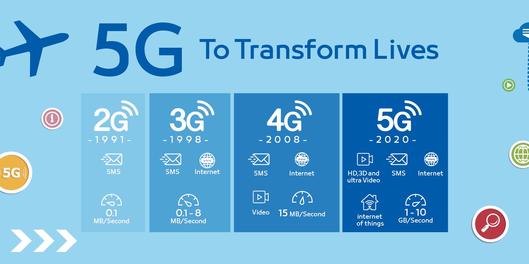 transformasi 5G