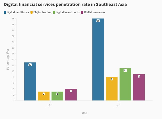 Digital financial services penetration rate in Southeast Asia