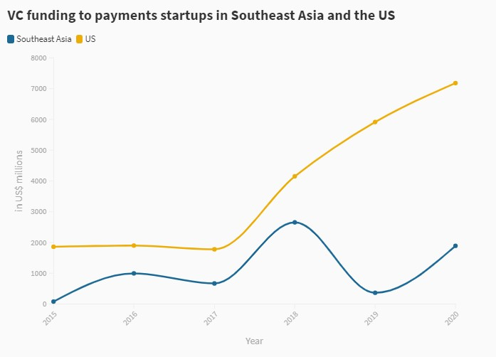 VC funding to payments startups in Southeast Asia and the US