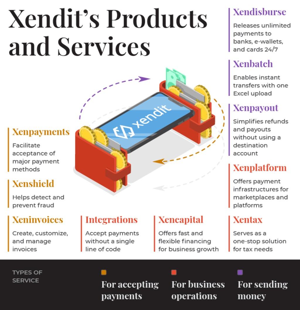 xendit product & service